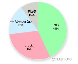 円グラフの自動作成FLASHツール サンプル画像