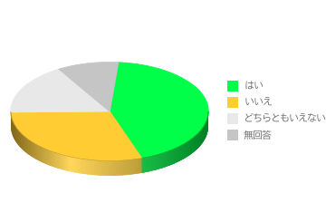 Google Chart Wizard サンプル画像