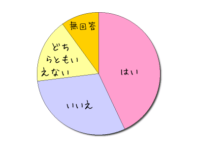 キュートな円グラフ簡単作成サービス サンプル画像