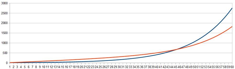 経験値グラフ3