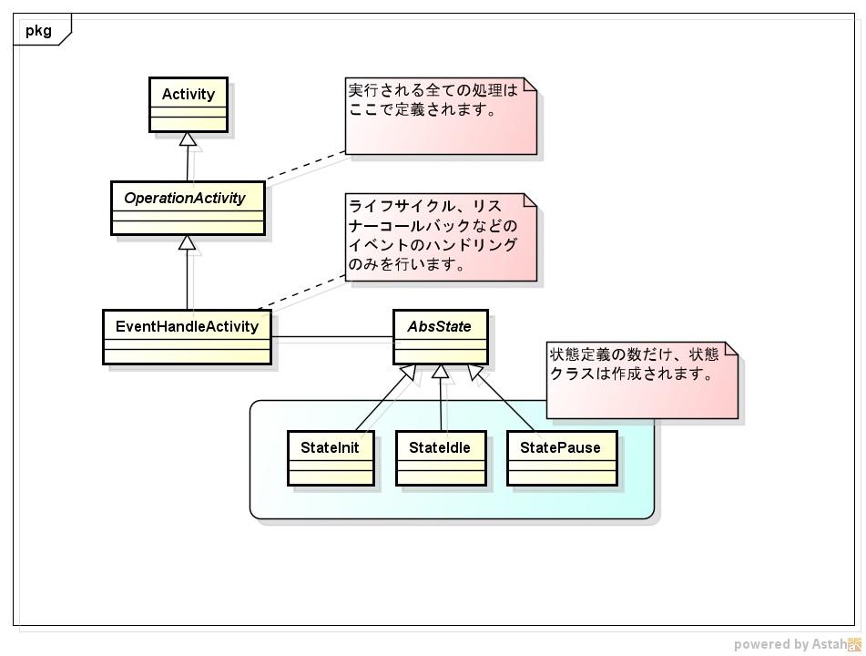 Stateパターンクラス図