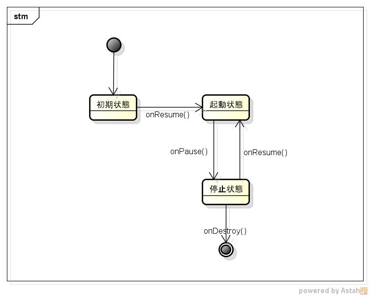 Stateパターン状態遷移図