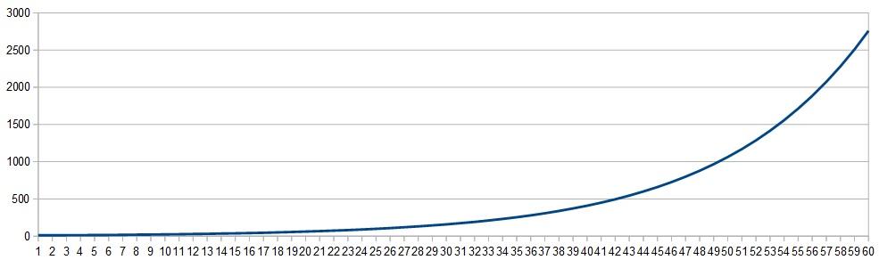 経験値グラフ1