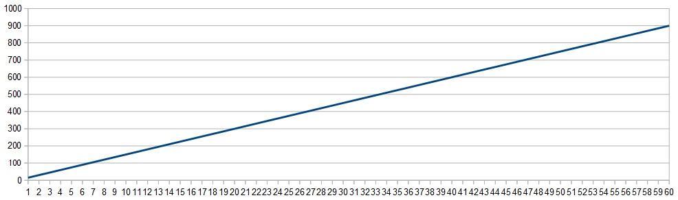 経験値グラフ4